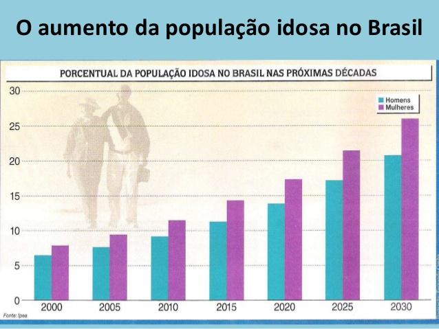 população idosa